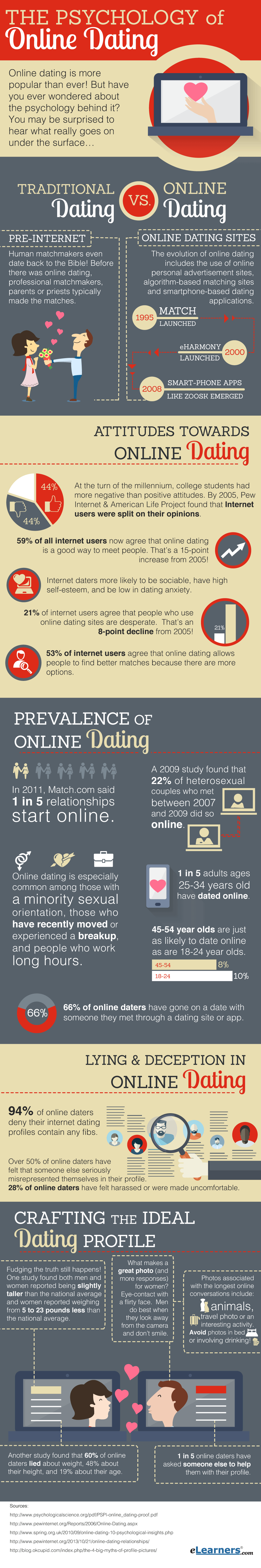 Psychology-of-Online-Dating-infographic